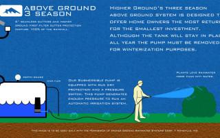 Diagram Above Ground 3 Season