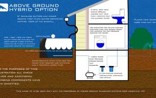 Diagram Above Ground
