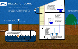 Diagram Below Ground