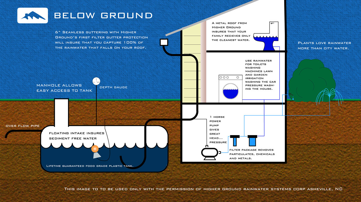 Stormwater Management Higher Ground Of Chattanooga
